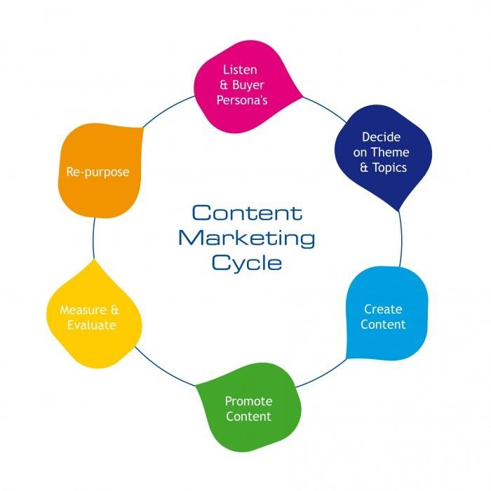 Como usar o email marketing no marketing de conteúdo passo a passo