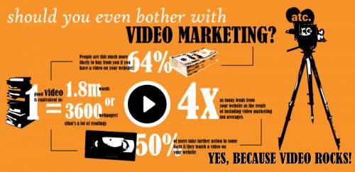 poder do vídeo para o marketing digital