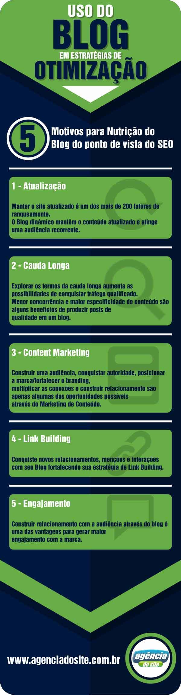 5 motivos para nutrir um blog em sua estratégia de SEO