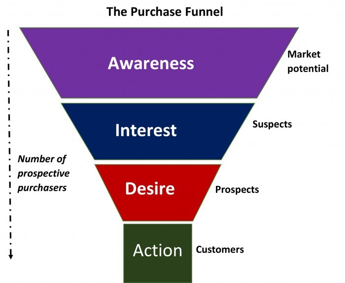 Microsoft Word - The Purchase Funnel.docx