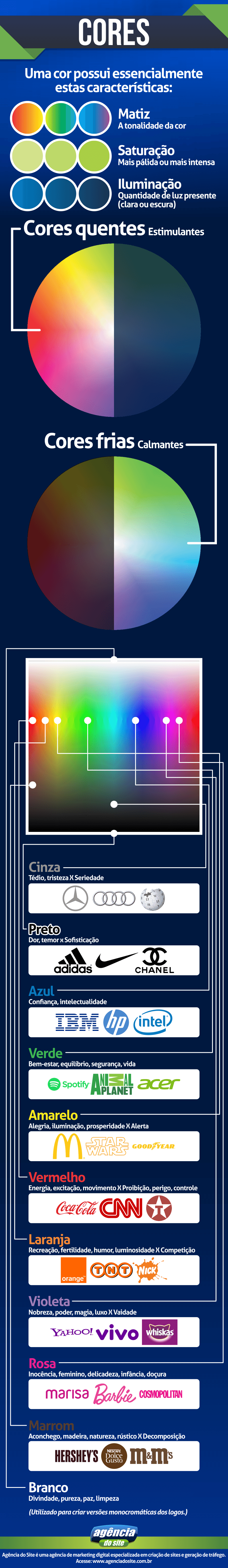 Infografico sobre uso das cores na identidade visual - psicologia e significados